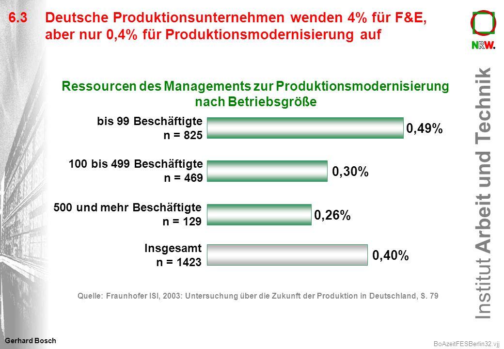 Institut Arbeit und Technik BoAzeitFESBerlin32.vjj Gerhard Bosch 6.3 Deutsche Produktionsunternehmen wenden 4% für F&E, aber nur 0,4% für Produktionsm