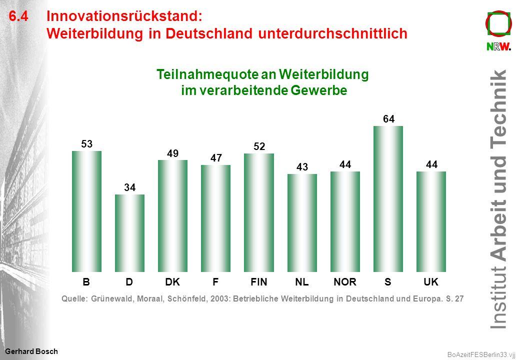 Institut Arbeit und Technik BoAzeitFESBerlin33.vjj Gerhard Bosch 6.4 Innovationsrückstand: Weiterbildung in Deutschland unterdurchschnittlich Teilnahm