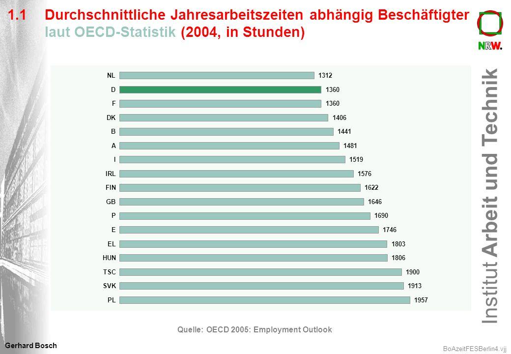 Institut Arbeit und Technik BoAzeitFESBerlin5.vjj Gerhard Bosch 1.2 Probleme der OECD-Statistik Enthält Vollzeit- und Teilzeitbeschäftigte Keine harmonisierten Daten: Daten werden unterschiedlich erhoben (Komponentenmethode oder Befragungen) Deutsche Zahlen des IAB beruhen auf der Komponentenmethoden und ergeben Zahlen am untersten Rande – wahrscheinlich Unterschätzung der tatsächlichen Arbeitszeit aufgrund abnehmender Tarifbindung OECD: Die Daten sind für Vergleiche und Trendbeschreibungen über die Zeit gedacht; sie sind ungeeignet für Vergleiche der Höhe der durchschnittlichen Jahresarbeitseiten Daher eigene Berechnung auf der Basis der Europäischen Arbeitskräftestichprobe (gewöhnlich gearbeitete Arbeitszeit) für Vollzeitkräfte