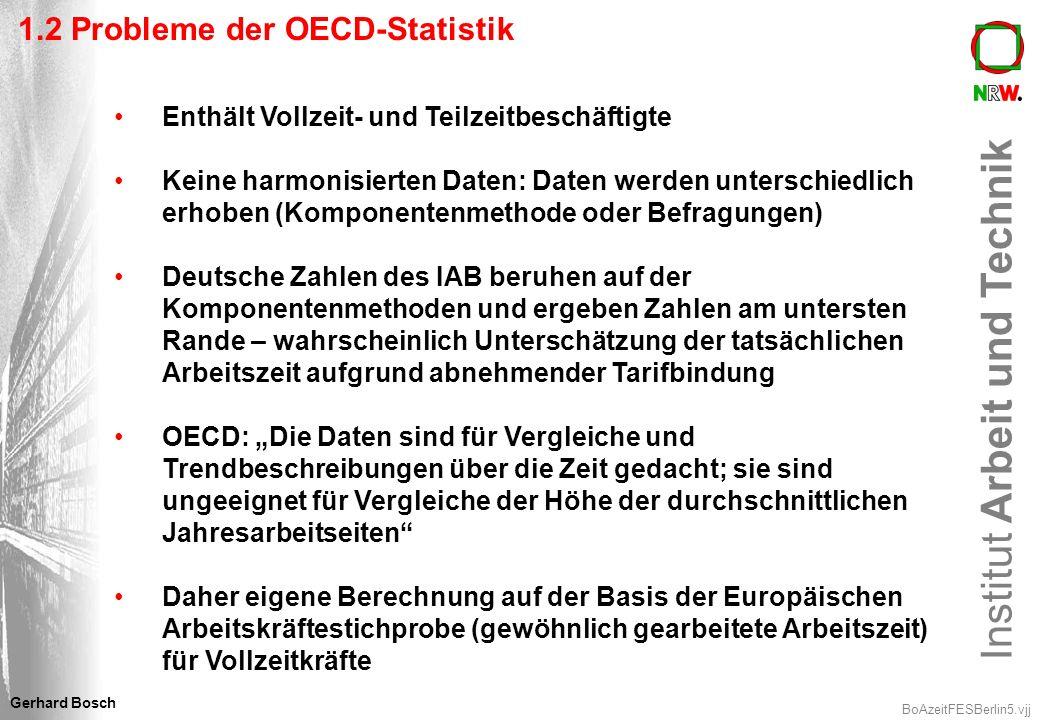 Institut Arbeit und Technik BoAzeitFESBerlin6.vjj Gerhard Bosch 1.3Durchschnittliche tarifvertragliche Wochenarbeitszeiten in der EU 15 + NOR, 2004 (Std.) 35 37 37,2 37,35 37,5 38 38,4 38,5 38,8 39 40 FNLDKGBD (West) FINNORBIPAESLIRLEL Quelle: EIRO (2005): Working time developments – 2004