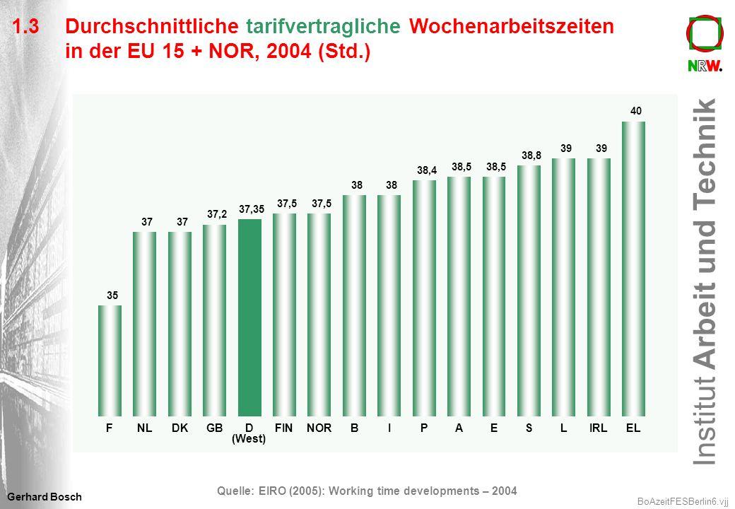 Institut Arbeit und Technik BoAzeitFESBerlin7.vjj Gerhard Bosch 1.4Vereinbarte Arbeitszeiten in Deutschland, 2002 Privatwirtschaft: Öffentlicher Dienst: 38,9 Stunden 38,7 Stunden Viele Beschäftigte sind nicht tarifgebunden (2003: 30% West und 46% Ost) Tarifverträge werden z.T.