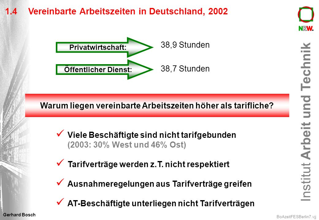 Institut Arbeit und Technik BoAzeitFESBerlin8.vjj Gerhard Bosch 1.5Durchschnittliche tatsächliche Wochenarbeitszeiten von Vollzeit-ArbeitnehmerInnen in der EU 15 + NOR, 2004 (Std.) 38,5 38,8 39,0 39,1 39,2 39,3 39,8 39,9 40,0 40,1 40,3 40,9 42,8 NNLFBFINIRLIDKD (West) SA*LPEELGB * Zahl von 2003 Quelle: Europäische Arbeitskräftestichprobe