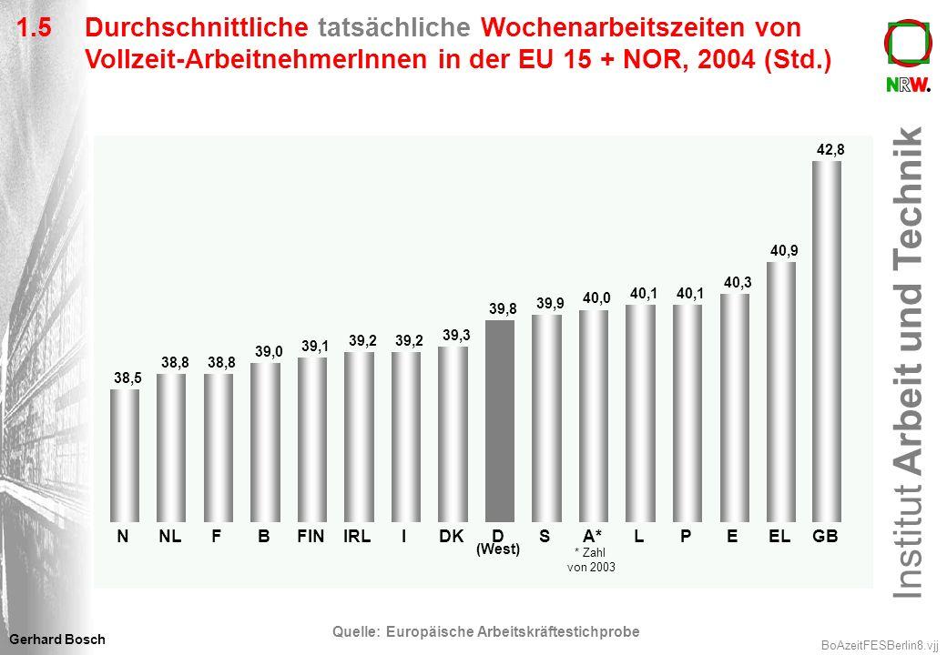 Institut Arbeit und Technik BoAzeitFESBerlin19.vjj Gerhard Bosch 3.3Arbeitszeitverlängerung: Sicht von Gesamtmetall Arbeitszeitverlängerung um 1 Stunde Potentielles Arbeitsvolumen steigt um 2,5% Arbeitsproduktivität bleibt stabil Lohnstückkosten sinken um 2,5% Stückkosten und Preise sinken um 1,25% Benötigtes Arbeitsvolumen steigt um 1,25% Vorhandenes Arbeitsvolumen liegt 2,5% höher Beschäftigtenzahl sinkt um 1,25% Kann das richtig sein????
