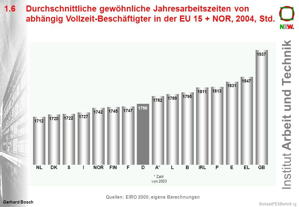 Institut Arbeit und Technik BoAzeitFESBerlin10.vjj Gerhard Bosch 1.7Entwicklung der durchschnittlichen tarifvertraglichen und tatsächlichen regelmäßigen Wochenarbeitszeit von Vollzeit-ArbeitnehmerInnen in Deutschland (in Std.