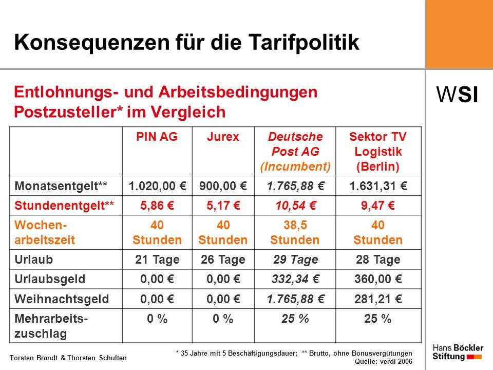 WSI Torsten Brandt & Thorsten Schulten Entlohnungs- und Arbeitsbedingungen Postzusteller* im Vergleich PIN AGJurexDeutsche Post AG (Incumbent) Sektor