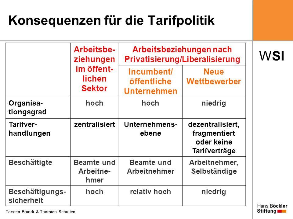 WSI Torsten Brandt & Thorsten Schulten Konsequenzen für die Tarifpolitik Arbeitsbe- ziehungen im öffent- lichen Sektor Arbeitsbeziehungen nach Privati