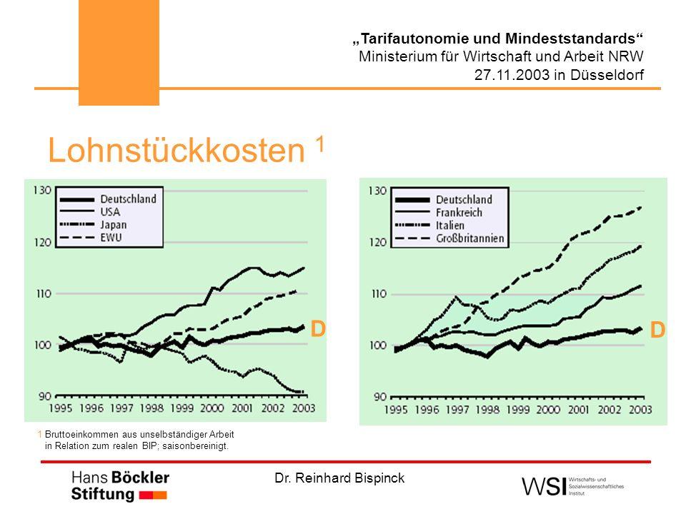 Dr. Reinhard Bispinck Tarifautonomie und Mindeststandards Ministerium für Wirtschaft und Arbeit NRW 27.11.2003 in Düsseldorf Lohnstückkosten 1 D D 1 B