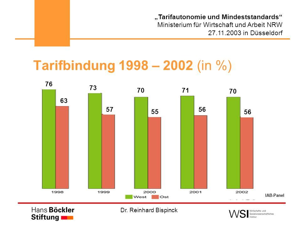 Dr. Reinhard Bispinck Tarifautonomie und Mindeststandards Ministerium für Wirtschaft und Arbeit NRW 27.11.2003 in Düsseldorf Tarifbindung 1998 – 2002