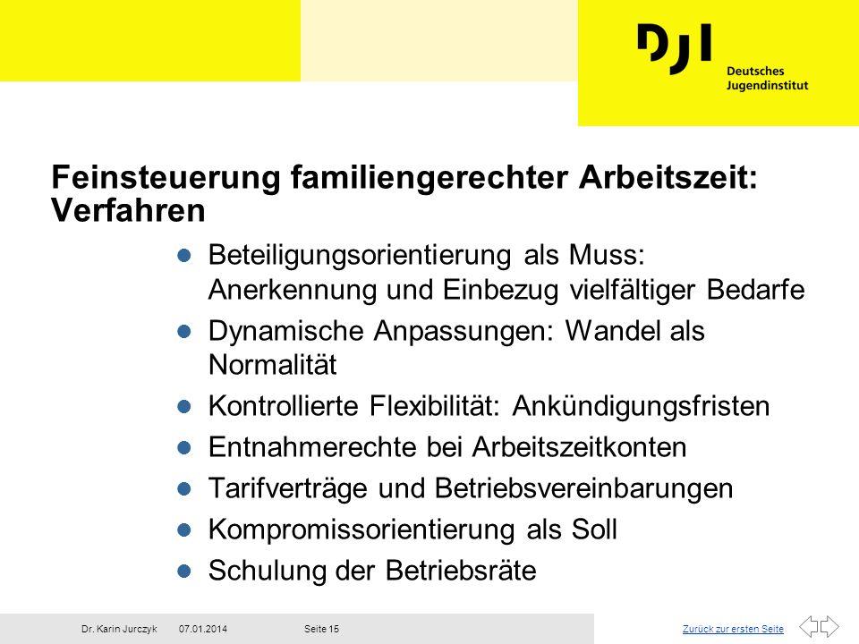 Zurück zur ersten Seite07.01.2014Dr. Karin JurczykSeite 15 Feinsteuerung familiengerechter Arbeitszeit: Verfahren l Beteiligungsorientierung als Muss: