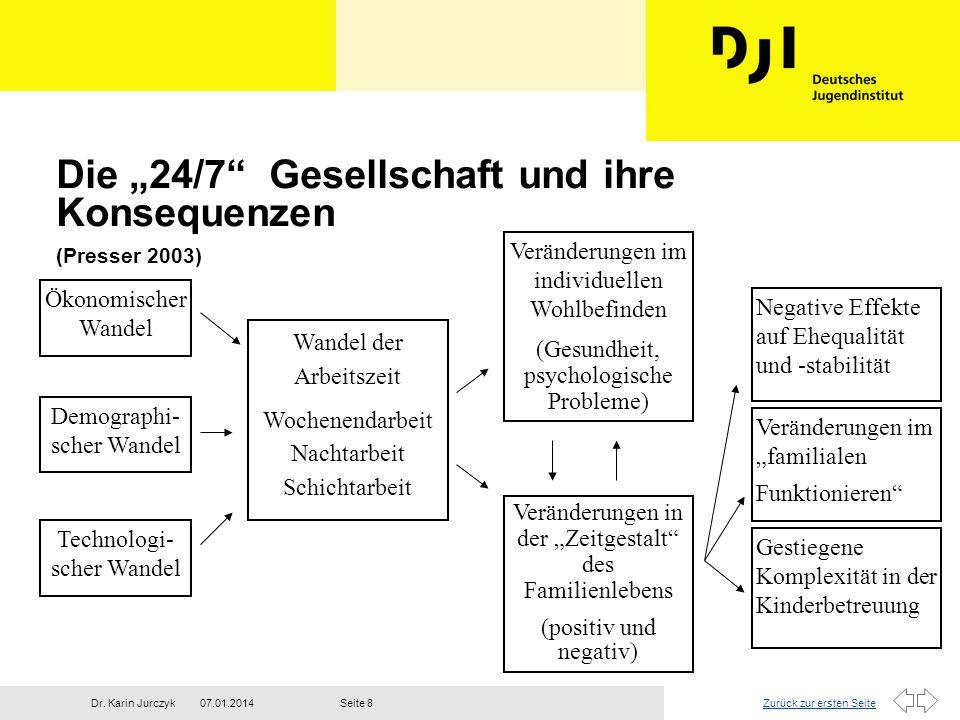 Zurück zur ersten Seite07.01.2014Dr. Karin JurczykSeite 8 Die 24/7 Gesellschaft und ihre Konsequenzen (Presser 2003) Ökonomischer Wandel Demographi- s
