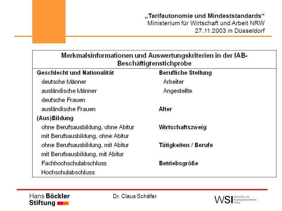 Dr. Claus Schäfer Tarifautonomie und Mindeststandards Ministerium für Wirtschaft und Arbeit NRW 27.11.2003 in Düsseldorf