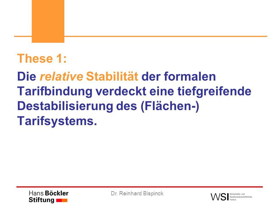 Dr. Reinhard Bispinck These 1: Die relative Stabilität der formalen Tarifbindung verdeckt eine tiefgreifende Destabilisierung des (Flächen-) Tarifsyst