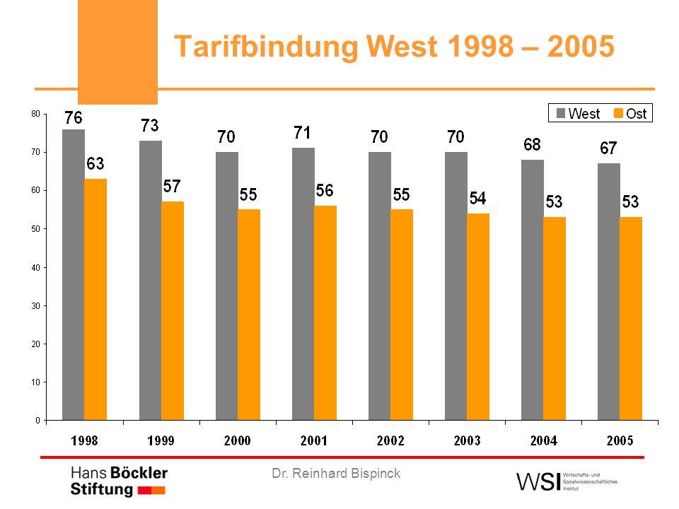 Dr. Reinhard Bispinck Tarifbindung West 1998 – 2005