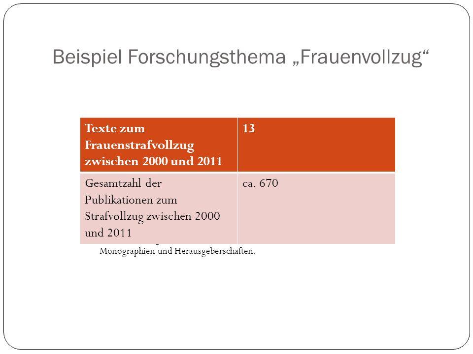 Beispiel Forschungsthema Frauenvollzug Quelle: Katalog der Deutschen Nationalbibliothek; erfasst sind ausschließlich Monographien und Herausgeberschaf