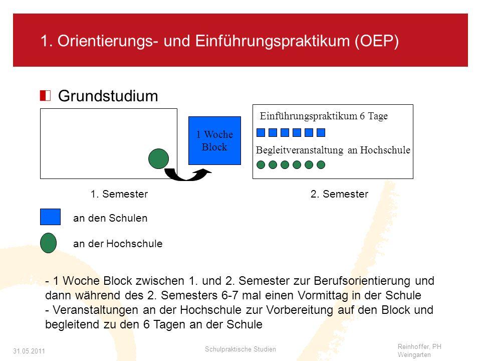 Reinhoffer, PH Weingarten 31.05.2011 Schulpraktische Studien 1.
