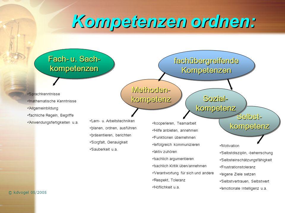 Kompetenzen ordnen: Selbst- kompetenz © kdvogel 05/2005 Fach- u.