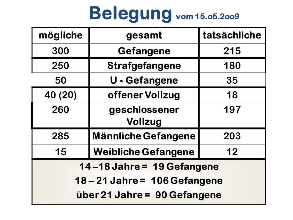 Belegung vom 15.o5.2oo9 möglichegesamttatsächliche 300Gefangene215 250Strafgefangene180 50U - Gefangene35 40 (20)offener Vollzug18 260geschlossener Vo