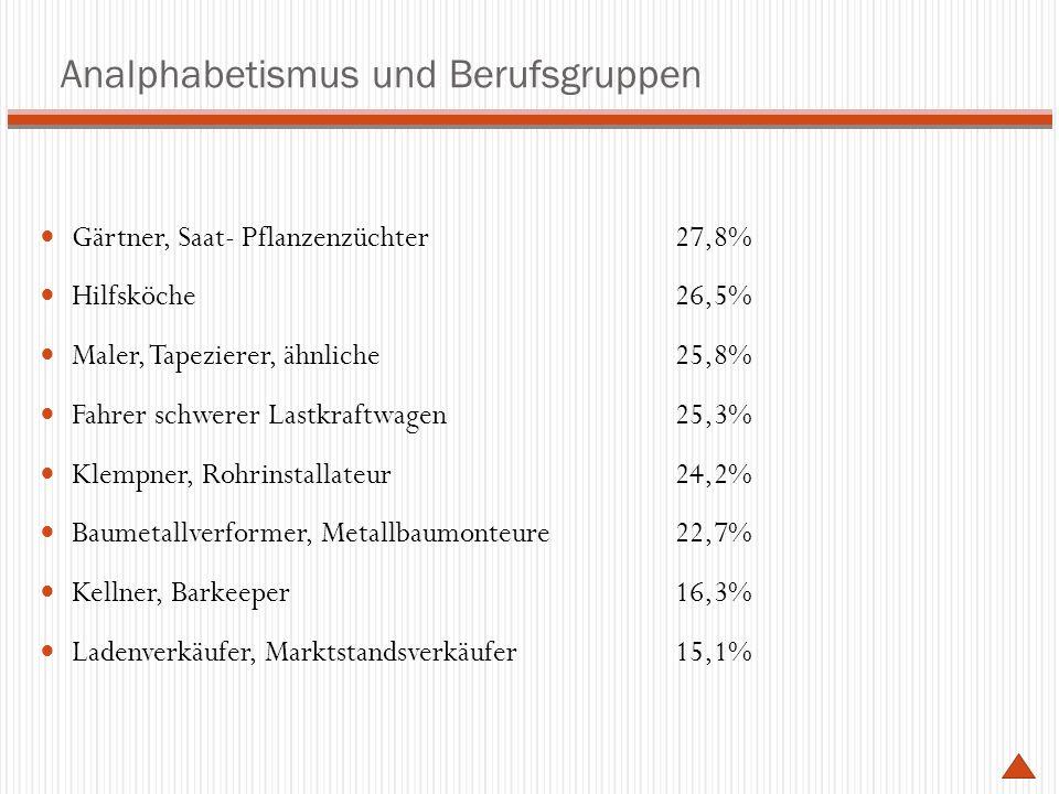 Analphabetismus und Berufsgruppen Gärtner, Saat- Pflanzenzüchter 27,8% Hilfsköche 26,5% Maler, Tapezierer, ähnliche 25,8% Fahrer schwerer Lastkraftwagen 25,3% Klempner, Rohrinstallateur 24,2% Baumetallverformer, Metallbaumonteure 22,7% Kellner, Barkeeper 16,3% Ladenverkäufer, Marktstandsverkäufer 15,1%