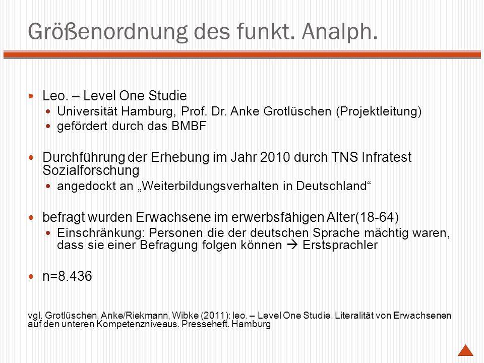 Ergebnisse der leo-Studie LiteralitätAlpha-LevelAnteil an der erwachsenen Bevölkerung Anteil (hochgerechnet) Funktionaler Analphabetismus α1α10,6%0,3 Millionen α2α2 3,9%2,0 Millionen α3 10,0%5,2 Millionen Zwischensumme14,5%7,5 Millionen Fehlerhaftes Schreiben α4α4 25,9%13.3 Millionen >α5>α5 59,7%30,8 Millionen Summe100,1%51,6 Millionen