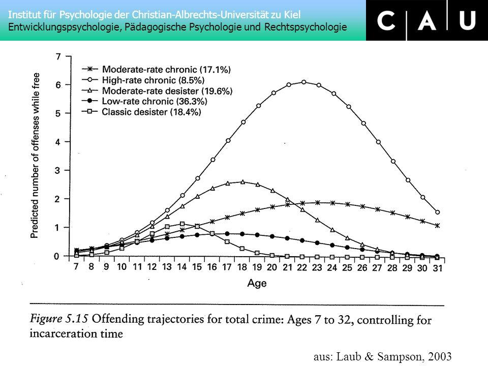 Institut für Psychologie der Christian-Albrechts-Universität zu Kiel Entwicklungspsychologie, Pädagogische Psychologie und Rechtspsychologie aus: Laub & Sampson, 2003