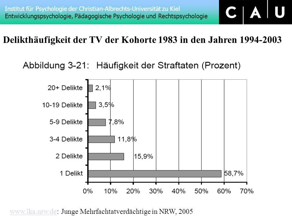 Institut für Psychologie der Christian-Albrechts-Universität zu Kiel Entwicklungspsychologie, Pädagogische Psychologie und Rechtspsychologie www.lka.nrw.dewww.lka.nrw.de: Junge Mehrfachtatverdächtige in NRW, 2005 Delikthäufigkeit der TV der Kohorte 1983 in den Jahren 1994-2003