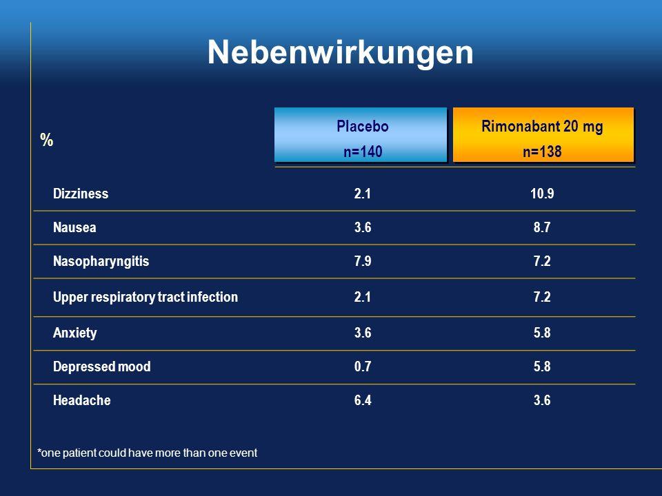% PlaceboRimonabant 20 mg n=140n=138 Dizziness2.110.9 Nausea3.68.7 Nasopharyngitis7.97.2 Upper respiratory tract infection2.17.2 Anxiety3.65.8 Depress