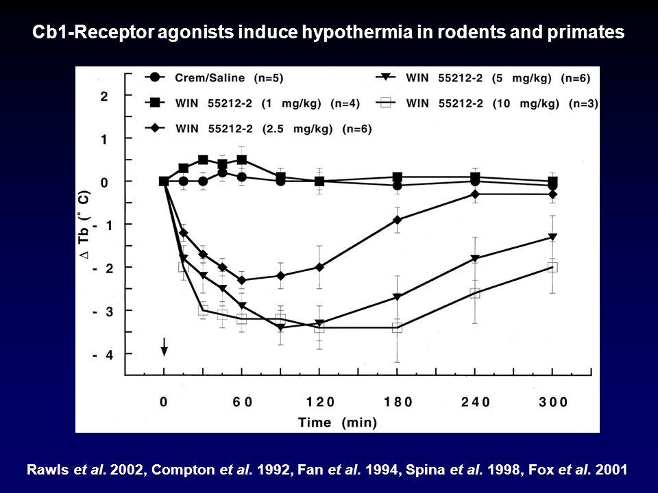 Cb1-Receptor agonists induce hypothermia in rodents and primates Rawls et al. 2002, Compton et al. 1992, Fan et al. 1994, Spina et al. 1998, Fox et al