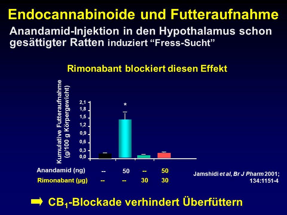 Rimonabant (µg)-- 30 50 30 Rimonabant blockiert diesen Effekt Anandamid-Injektion in den Hypothalamus schon gesättigter Ratten induziert Fress-Sucht K
