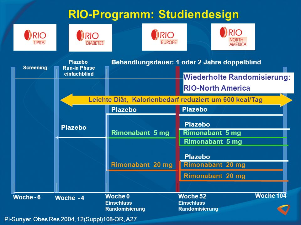 RIO-Programm: Studiendesign Rimonabant 20 mg Rimonabant 5 mg Plazebo Woche 104 Woche 52 Einschluss Randomisierung Woche 0 Einschluss Randomisierung Wo