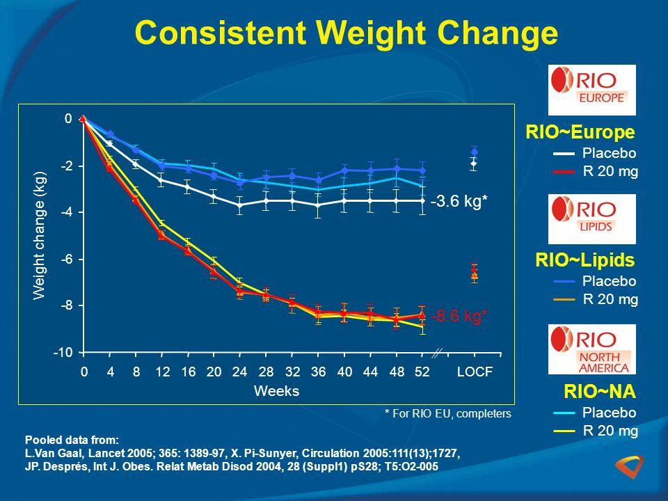 Consistent Weight Change Pooled data from: L.Van Gaal, Lancet 2005; 365: 1389-97, X. Pi-Sunyer, Circulation 2005:111(13);1727, JP. Després, Int J. Obe