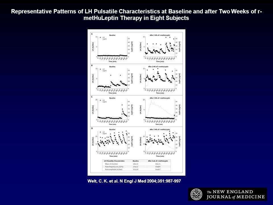 Welt, C. K. et al. N Engl J Med 2004;351:987-997 Representative Patterns of LH Pulsatile Characteristics at Baseline and after Two Weeks of r- metHuLe