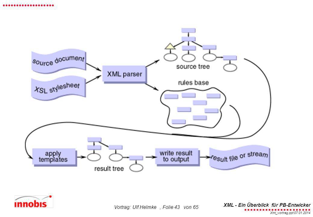 ........................ XML - Ein Überblick für PB-Entwicker................... Xml_vortrag.ppt 07.01.2014 Vortrag: Ulf Helmke, Folie 43 von 65