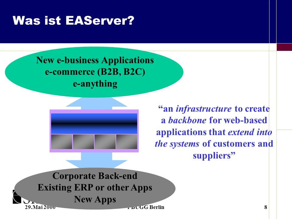 29.Mai 2000PBUGG Berlin8 New e-business Applications e-commerce (B2B, B2C) e-anything Corporate Back-end Existing ERP or other Apps New Apps an infrastructure to create a backbone for web-based applications that extend into the systems of customers and suppliers Was ist EAServer