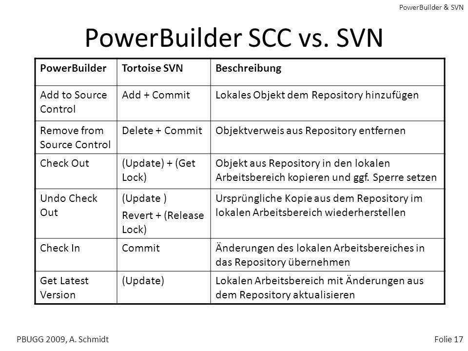 PowerBuilder & SVN PBUGG 2009, A. SchmidtFolie 16 Tortoise - Add to Source Control Andere Dateien und Verzeichnisse via Tortoise hinzufügen (Add + Com