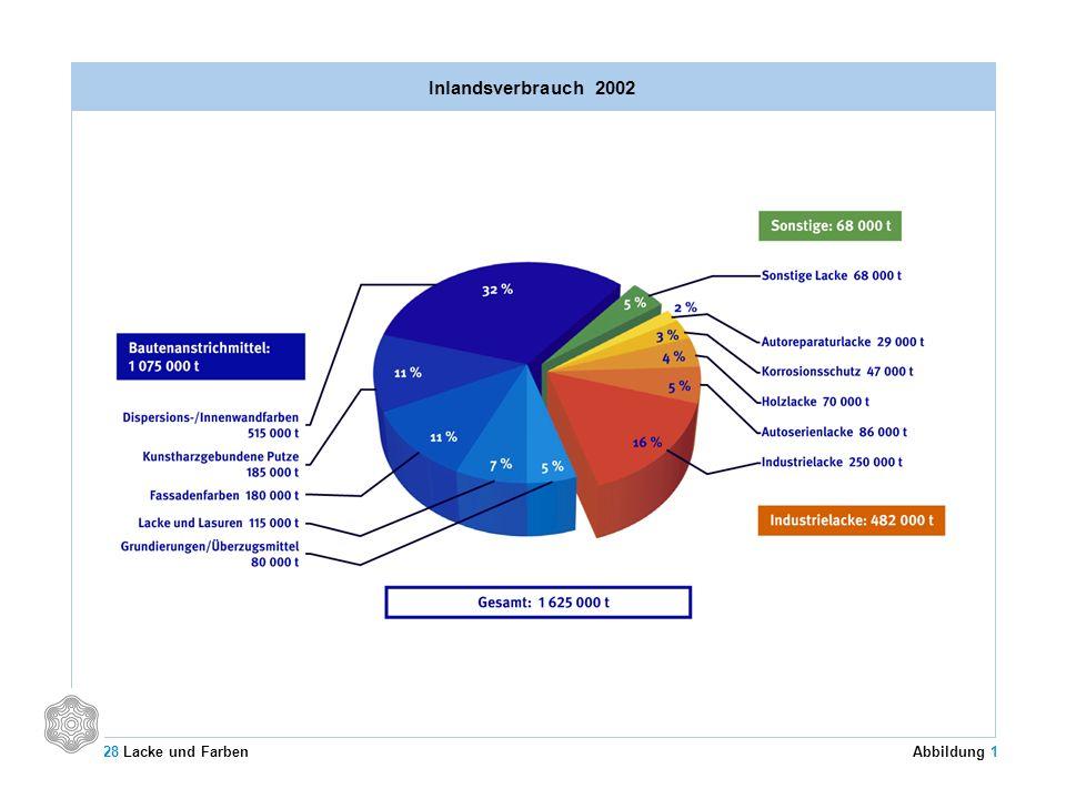 Inlandsverbrauch 2002 Abbildung 1 28 Lacke und Farben