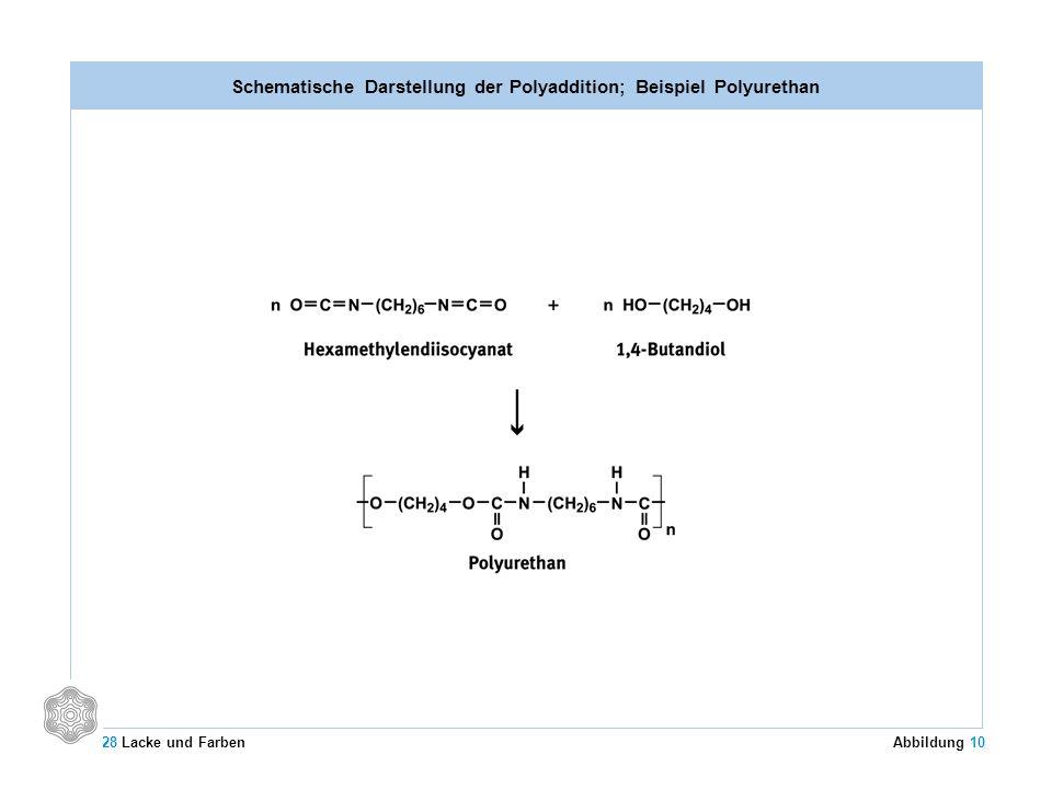 Schematische Darstellung der Polyaddition; Beispiel Polyurethan 28 Lacke und Farben Abbildung 10