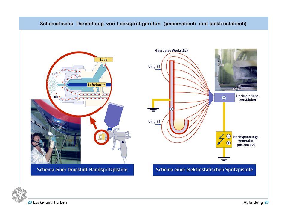 Schematische Darstellung von Lacksprühgeräten (pneumatisch und elektrostatisch) 28 Lacke und Farben Abbildung 20