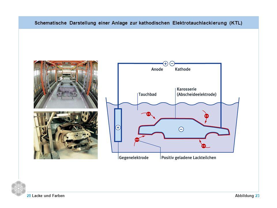 Schematische Darstellung einer Anlage zur kathodischen Elektrotauchlackierung (KTL) 28 Lacke und Farben Abbildung 23