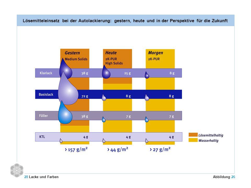 Lösemitteleinsatz bei der Autolackierung: gestern, heute und in der Perspektive für die Zukunft 28 Lacke und Farben Abbildung 26