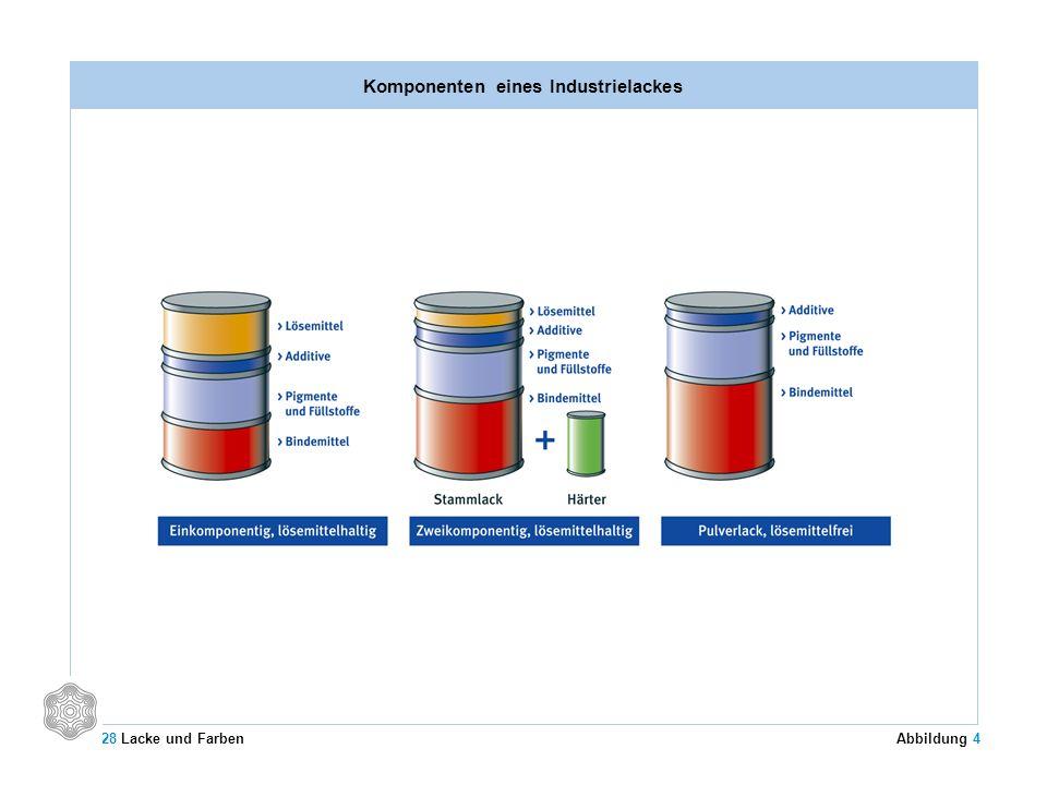 Komponenten eines Industrielackes 28 Lacke und Farben Abbildung 4