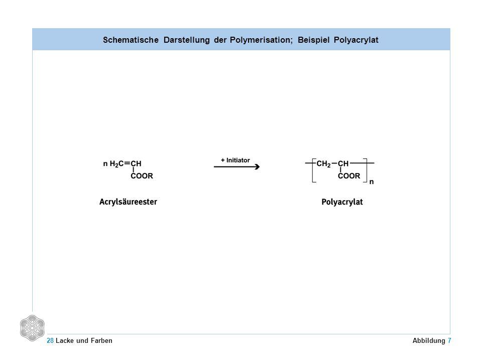 Schematische Darstellung der Polymerisation; Beispiel Polyacrylat 28 Lacke und Farben Abbildung 7