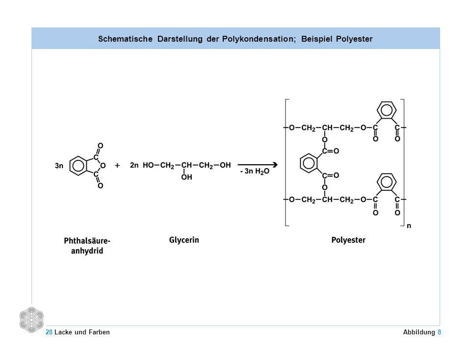 Schematische Darstellung der Polykondensation; Beispiel Polyester 28 Lacke und Farben Abbildung 8