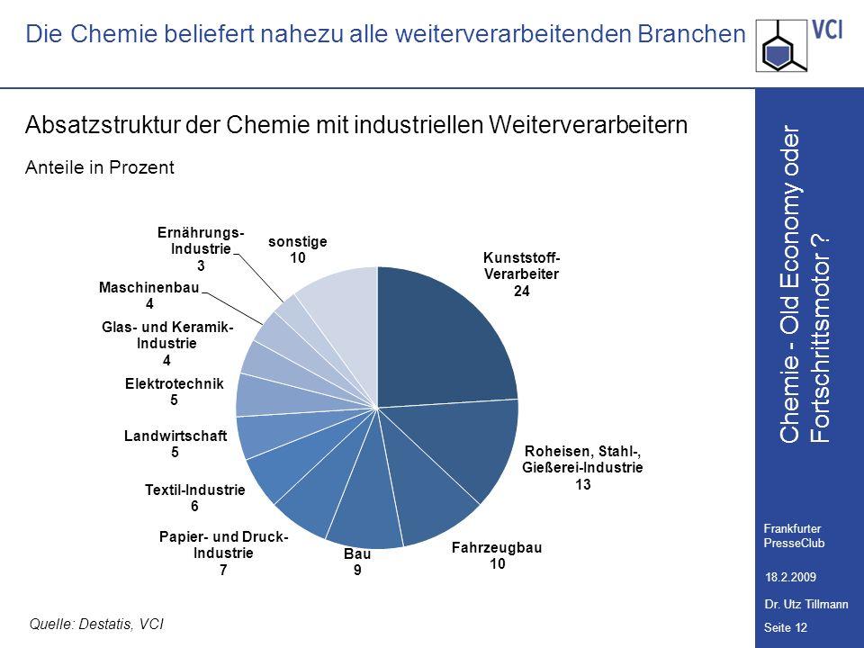 Chemie - Old Economy oder Seite 12 Frankfurter PresseClub 18.2.2009 Dr. Utz Tillmann Fortschrittsmotor ? Die Chemie beliefert nahezu alle weiterverarb