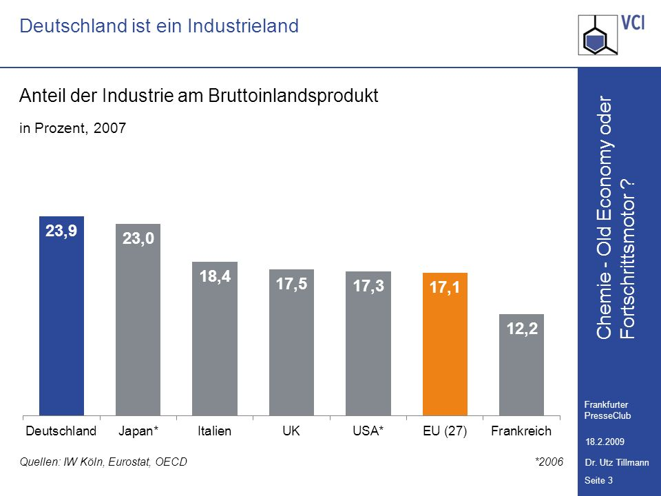 Chemie - Old Economy oder Seite 3 Frankfurter PresseClub 18.2.2009 Dr. Utz Tillmann Fortschrittsmotor ? Deutschland ist ein Industrieland Anteil der I