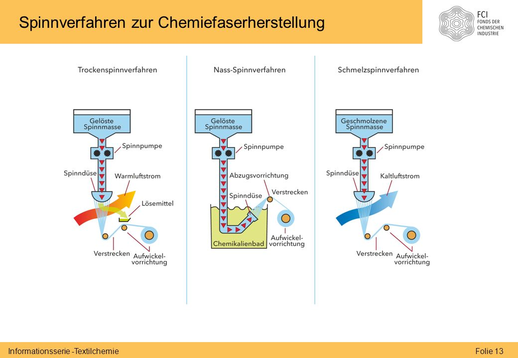Folie 13Informationsserie -Textilchemie Spinnverfahren zur Chemiefaserherstellung