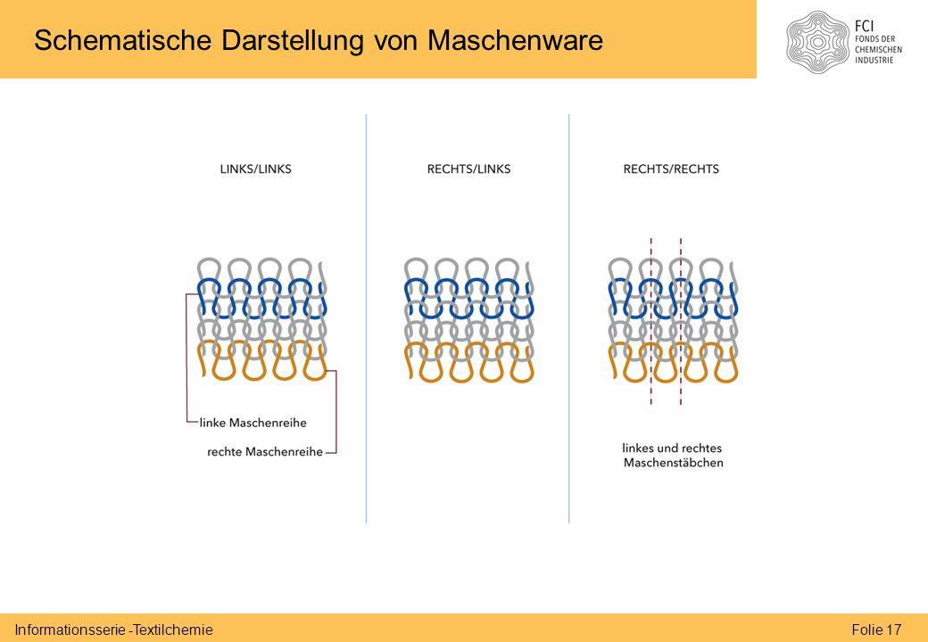 Folie 17Informationsserie -Textilchemie Schematische Darstellung von Maschenware