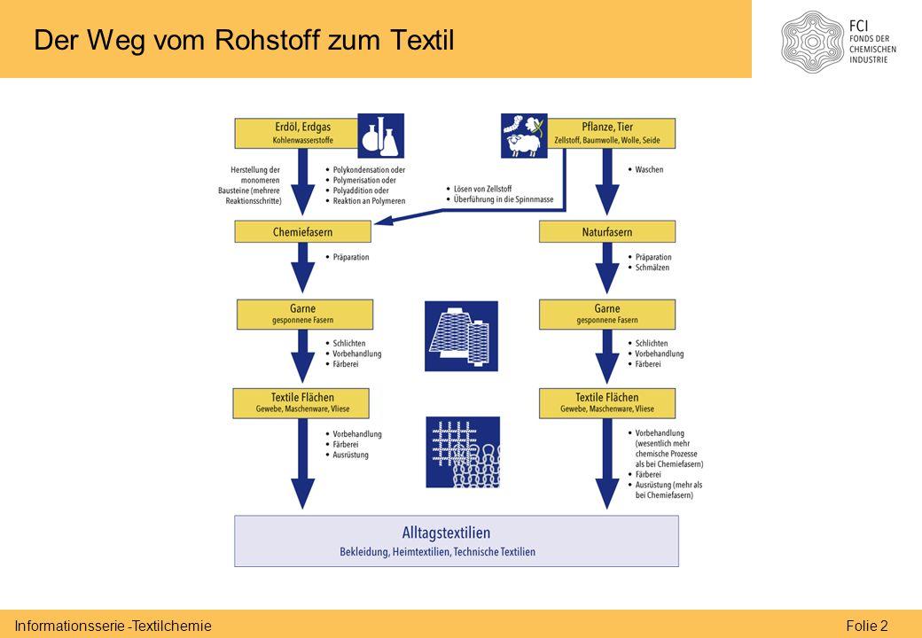Folie 2Informationsserie -Textilchemie Der Weg vom Rohstoff zum Textil