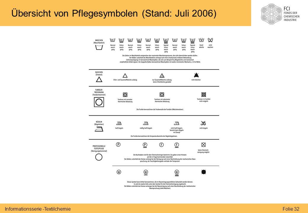 Folie 32Informationsserie -Textilchemie Übersicht von Pflegesymbolen (Stand: Juli 2006)