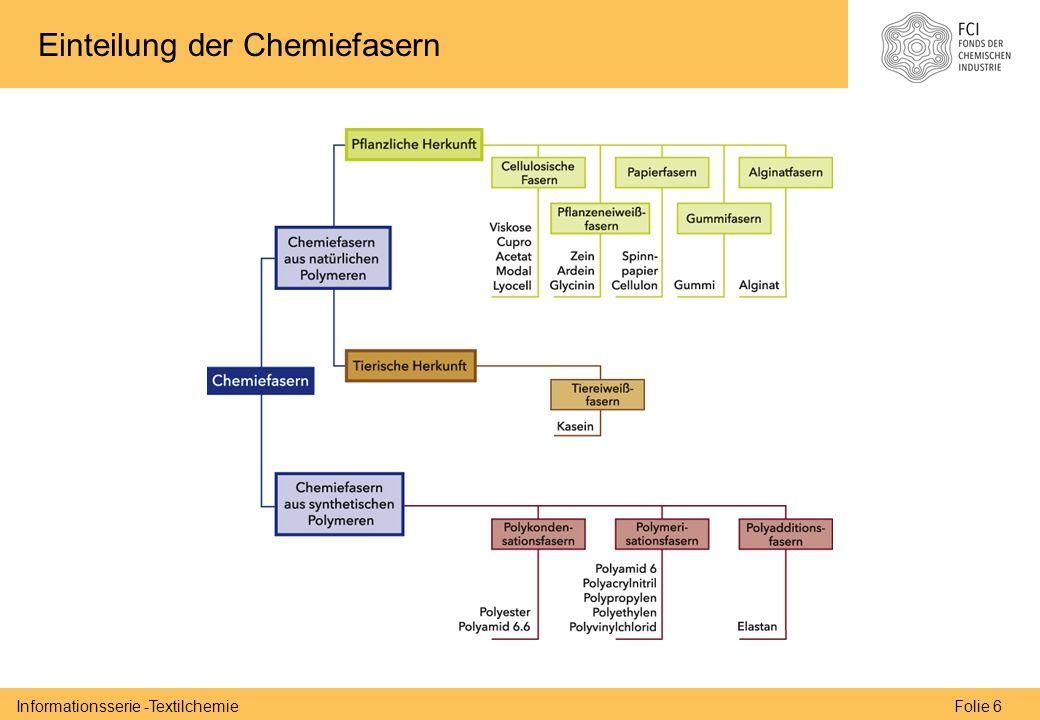 Folie 6Informationsserie -Textilchemie Einteilung der Chemiefasern