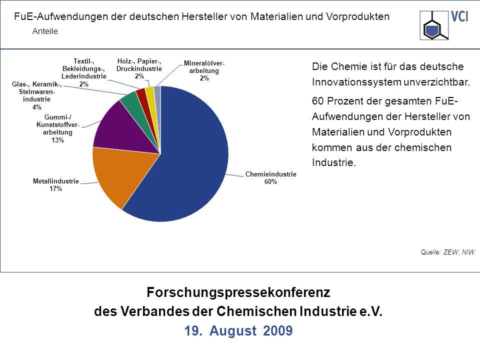 Forschungspressekonferenz des Verbandes der Chemischen Industrie e.V. 19. August 2009 Quelle: ZEW, NIW Die Chemie ist für das deutsche Innovationssyst